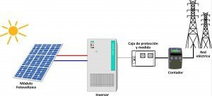 inversores y modulos fotovoltaicos solares de corriente