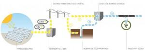 inversores y modulos fotovoltaicos solares de corriente2